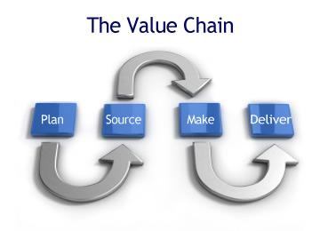 Diagram of the Value Chain process