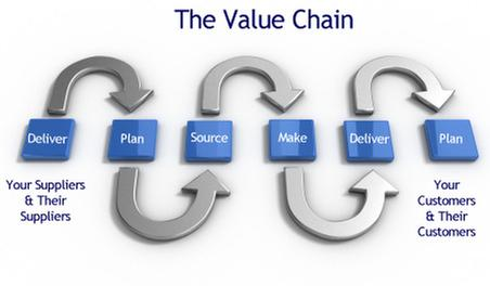 Diagram of Value Chain with Suppliers and Customers